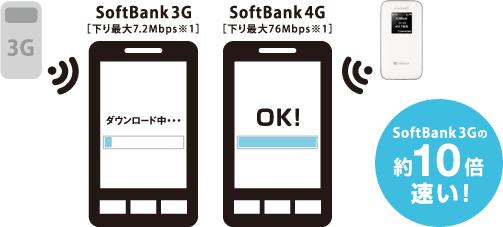 SoftBank 3Gの約10倍速!